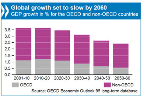 global growth decline