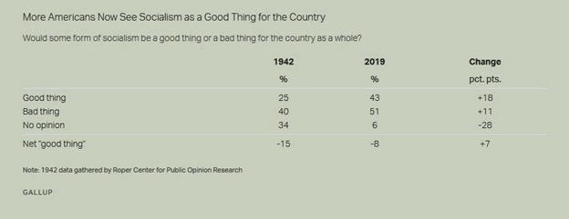 Gallup Poll Of Socialism Views