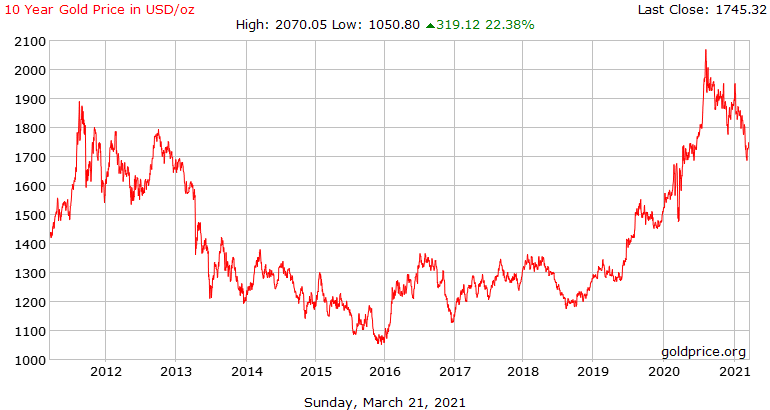 Gold 10 Year USD